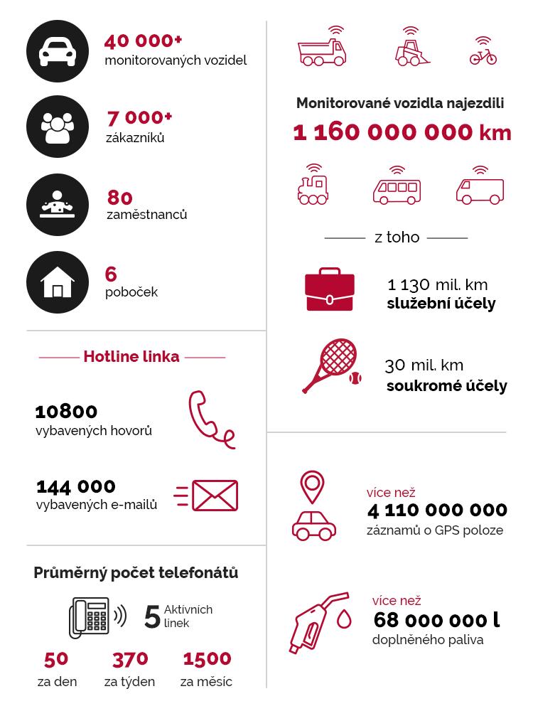 Statistiky 2020